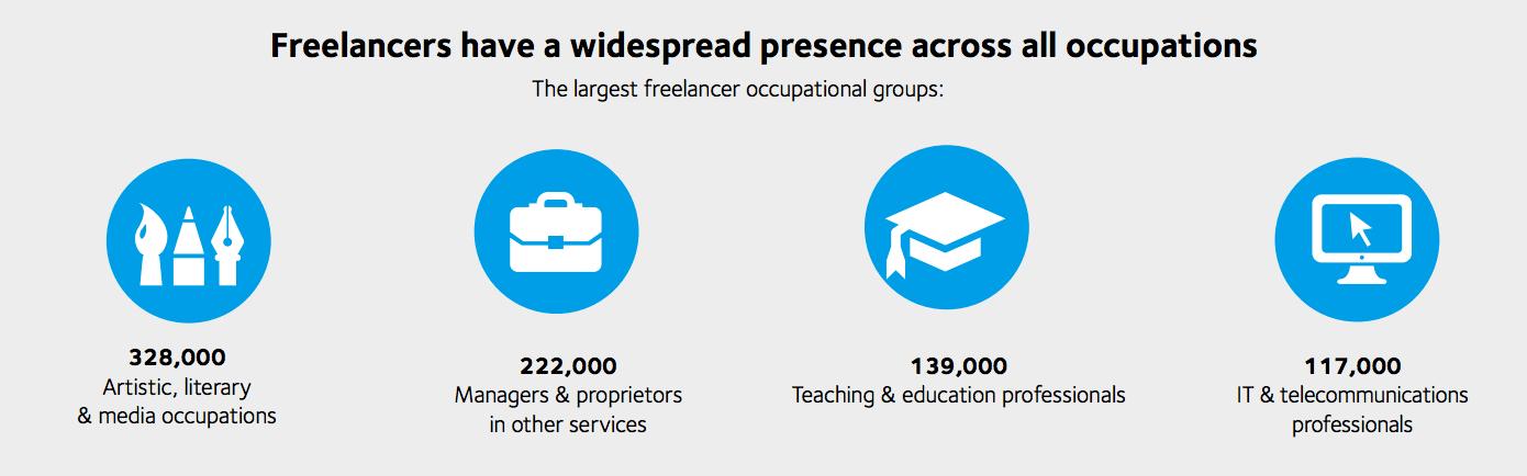 UK Freelance Workforce isn't just creatives